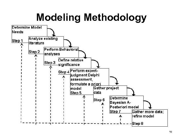 Modeling Methodology 10