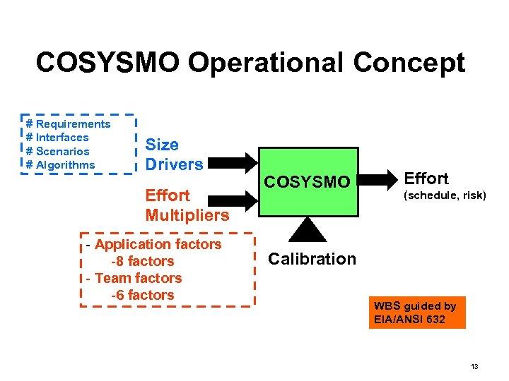 COSYSMO Operational Concept # Requirements # Interfaces # Scenarios # Algorithms Size Drivers Effort
