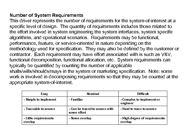 Number of System Requirements This driver represents the number of requirements for the system-of-interest