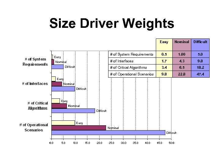 Size Driver Weights Easy Nominal Difficult # of System Requirements 0. 5 1. 00