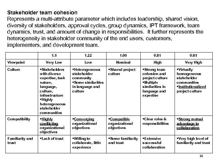 Stakeholder team cohesion Represents a multi-attribute parameter which includes leadership, shared vision, diversity of
