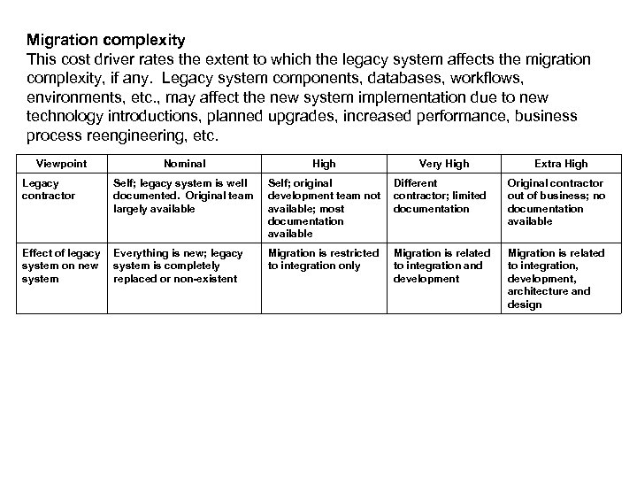 Migration complexity This cost driver rates the extent to which the legacy system affects