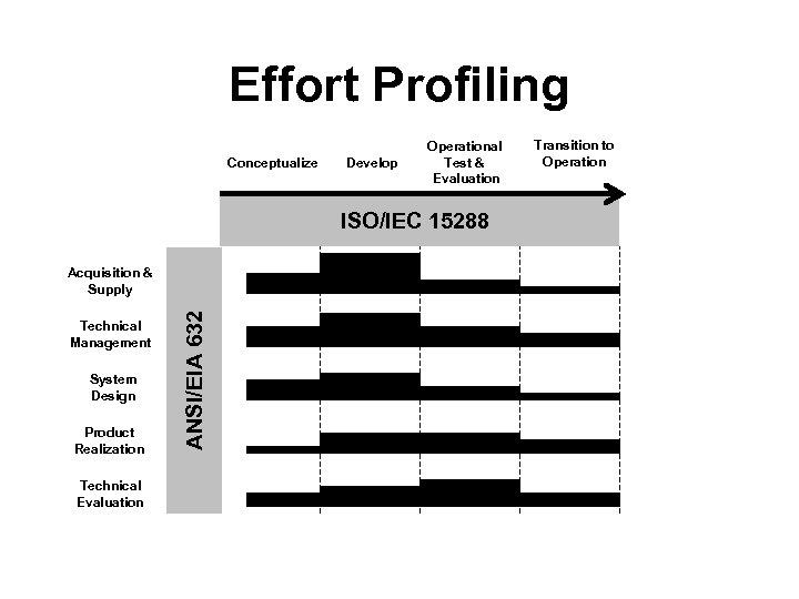 Effort Profiling Conceptualize Develop Operational Test & Evaluation ISO/IEC 15288 Technical Management System Design