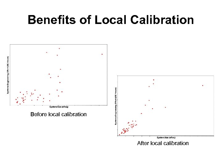 Benefits of Local Calibration Before local calibration After local calibration