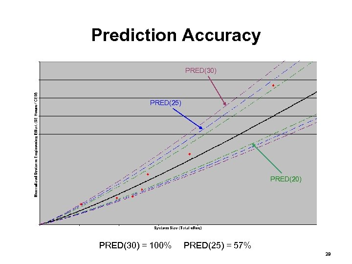 Prediction Accuracy PRED(30) PRED(25) PRED(20) PRED(30) = 100% PRED(25) = 57% 29