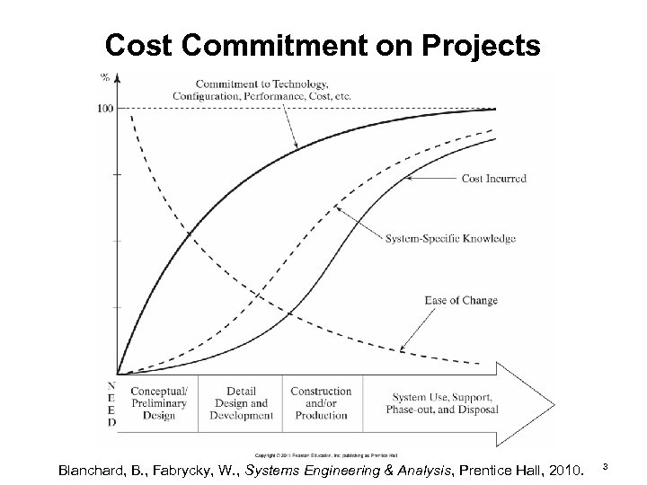 Cost Commitment on Projects Blanchard, B. , Fabrycky, W. , Systems Engineering & Analysis,