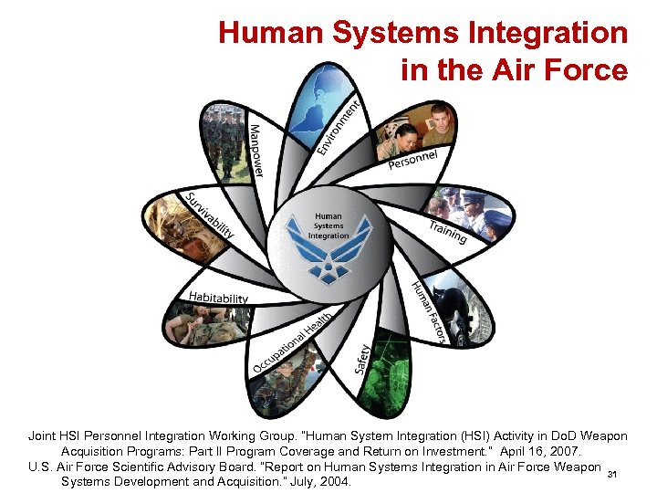 """Human Systems Integration in the Air Force Joint HSI Personnel Integration Working Group. """"Human"""
