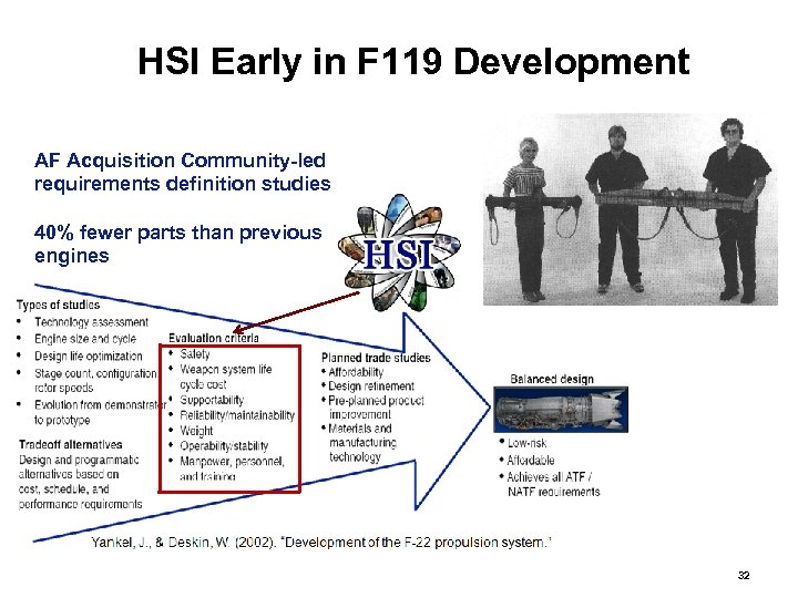 HSI Early in F 119 Development AF Acquisition Community-led requirements definition studies 40% fewer