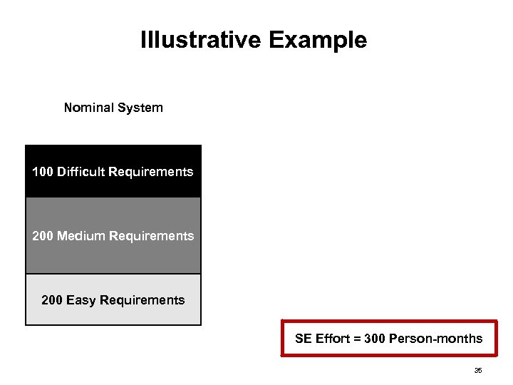 Illustrative Example Nominal System 100 Difficult Requirements 200 Medium Requirements 200 Easy Requirements SE
