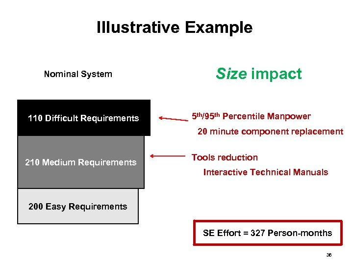 Illustrative Example Nominal System 110 Difficult Requirements Size impact 5 th/95 th Percentile Manpower