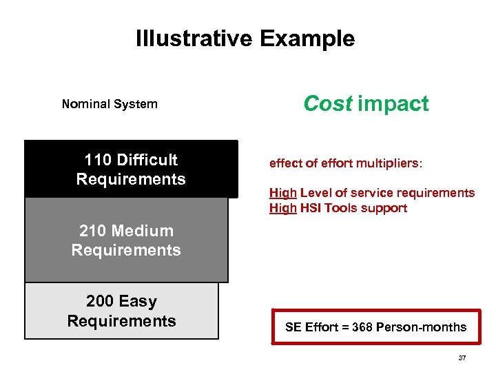 Illustrative Example Nominal System 110 Difficult Requirements Cost impact effect of effort multipliers: High