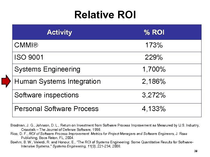 Relative ROI Activity % ROI CMMI® 173% ISO 9001 229% Systems Engineering 1, 700%