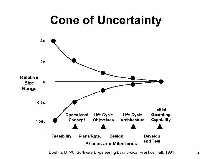 Cone of Uncertainty 4 x 2 x Relative x Size Range 0. 5 x