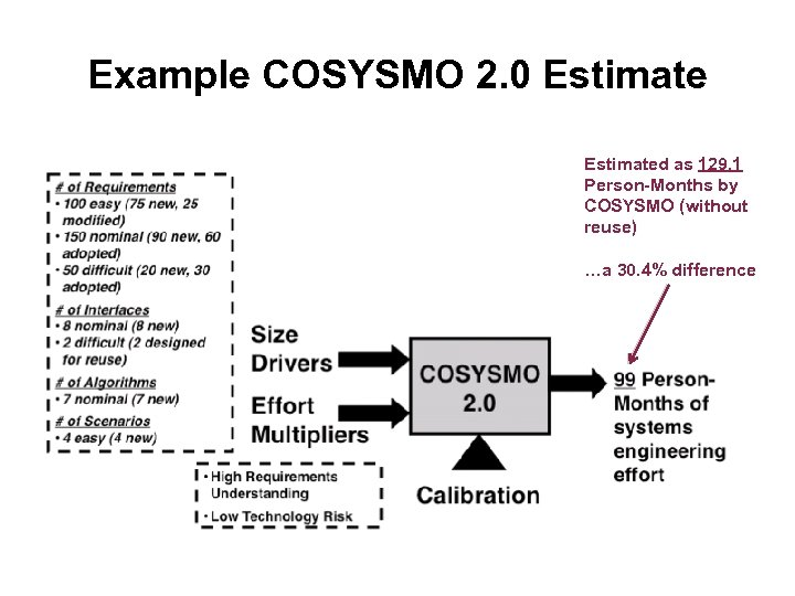 Example COSYSMO 2. 0 Estimated as 129. 1 Person-Months by COSYSMO (without reuse) …a