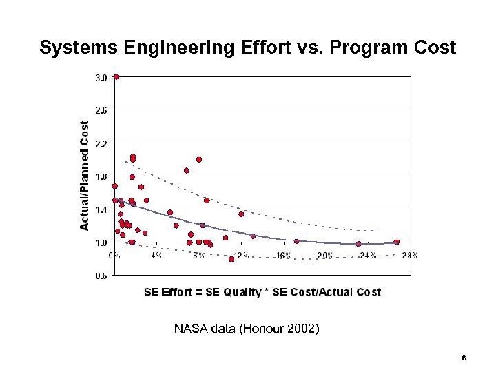 Systems Engineering Effort vs. Program Cost NASA data (Honour 2002) 6