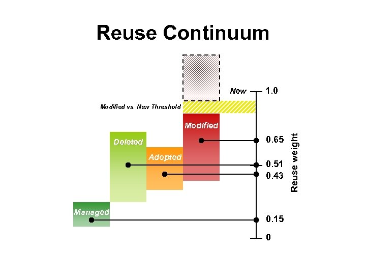 Reuse Continuum New 1. 0 Modified vs. New Threshold 0. 65 Deleted Adopted Managed