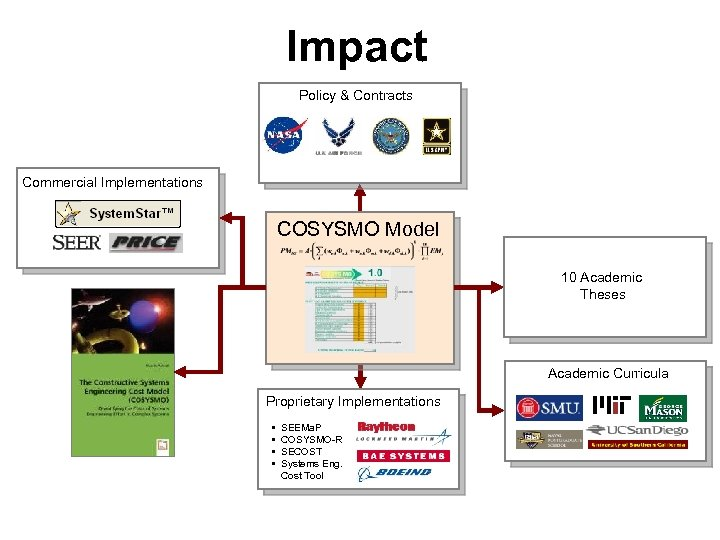 Impact Policy & Contracts Commercial Implementations COSYSMO Model 10 Academic Theses Academic Curricula Proprietary