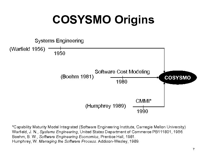 COSYSMO Origins Systems Engineering (Warfield 1956) 1950 (Boehm 1981) Software Cost Modeling COSYSMO 1980