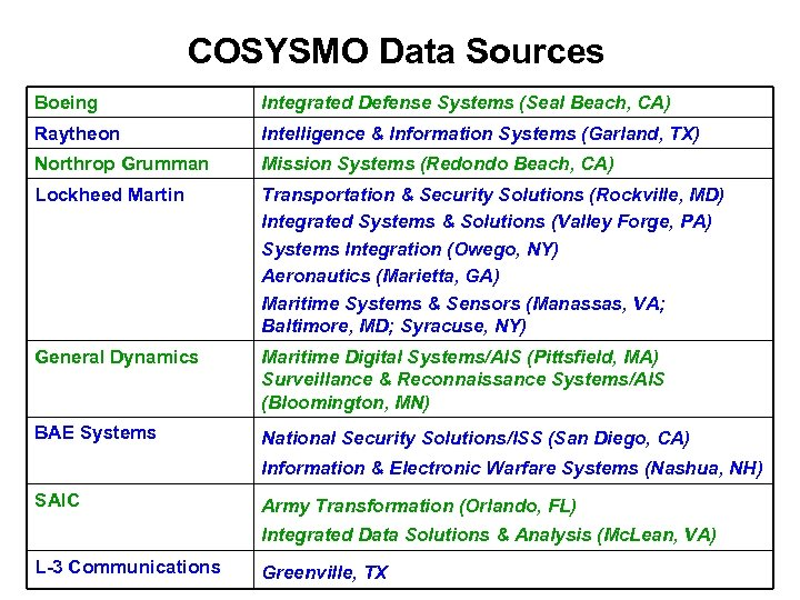 COSYSMO Data Sources Boeing Integrated Defense Systems (Seal Beach, CA) Raytheon Intelligence & Information