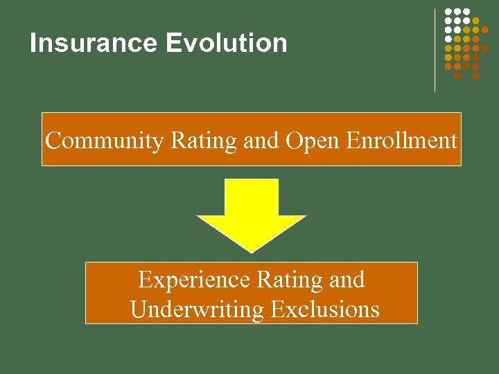 Insurance Evolution Community Rating and Open Enrollment Experience Rating and Underwriting Exclusions