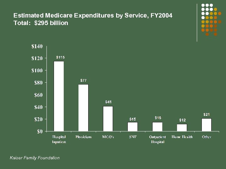 Estimated Medicare Expenditures by Service, FY 2004 Total: $295 billion Kaiser Family Foundation