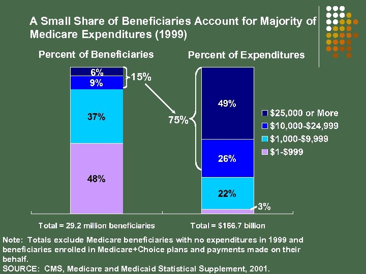 A Small Share of Beneficiaries Account for Majority of Medicare Expenditures (1999) Percent of