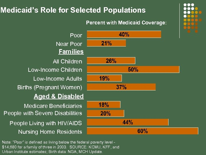 Medicaid's Role for Selected Populations Percent with Medicaid Coverage: Poor Near Poor Families All