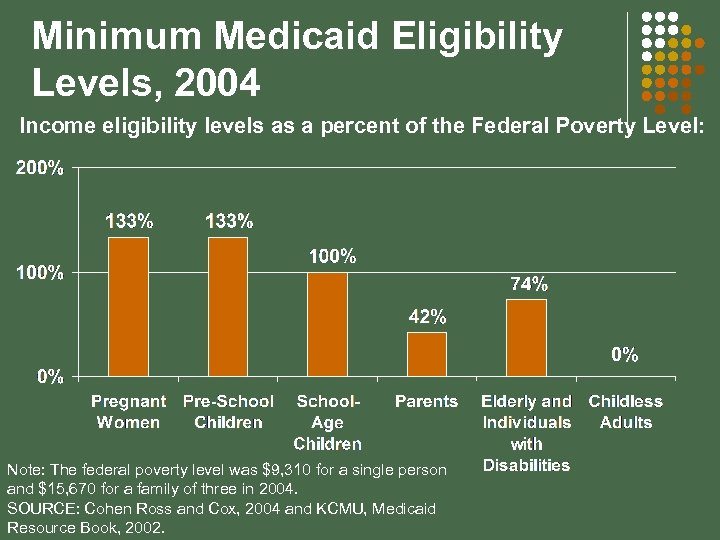 Minimum Medicaid Eligibility Levels, 2004 Income eligibility levels as a percent of the Federal