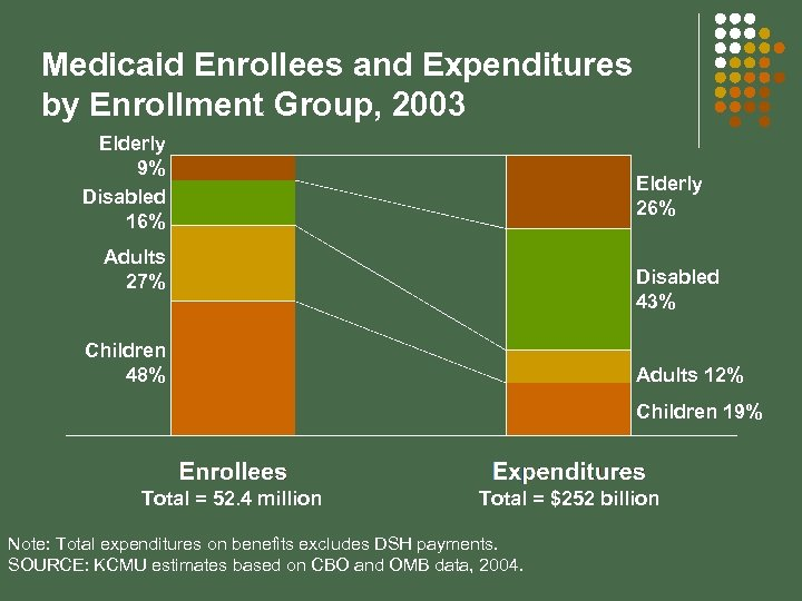 Medicaid Enrollees and Expenditures by Enrollment Group, 2003 Elderly 9% Disabled 16% Elderly 26%