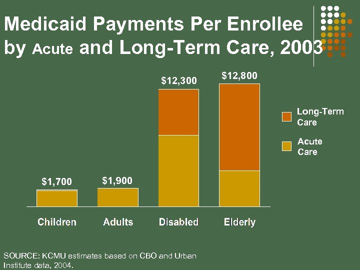 Medicaid Payments Per Enrollee by Acute and Long-Term Care, 2003 $12, 300 $12, 800