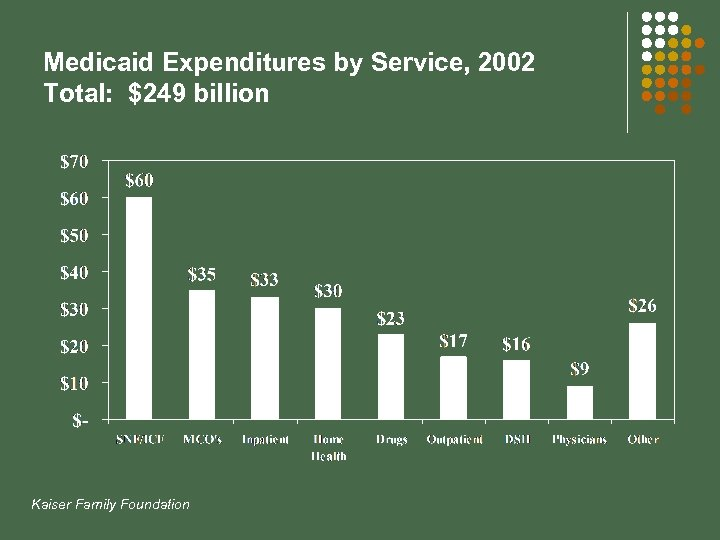 Medicaid Expenditures by Service, 2002 Total: $249 billion Kaiser Family Foundation