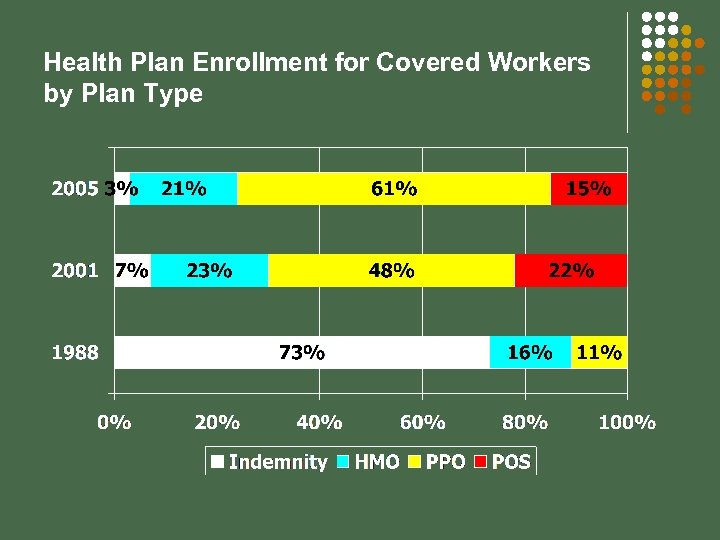 Health Plan Enrollment for Covered Workers by Plan Type