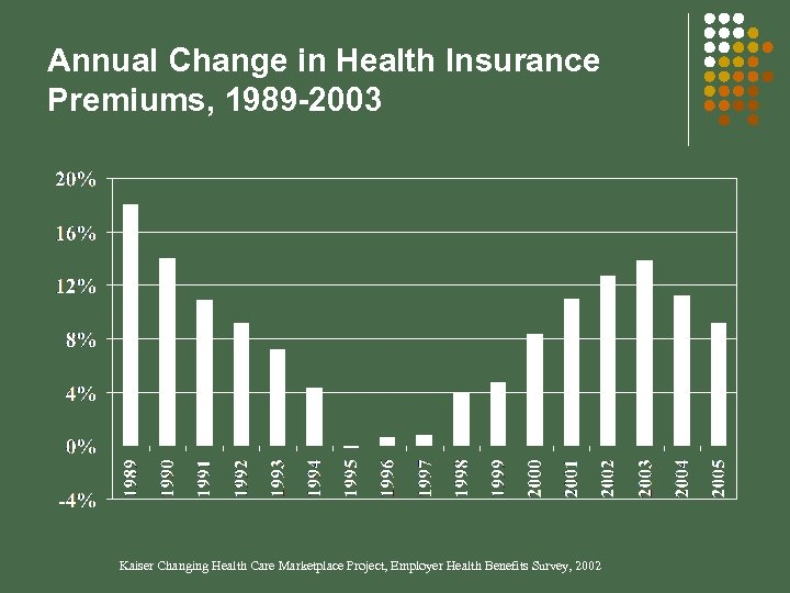 Annual Change in Health Insurance Premiums, 1989 -2003 Kaiser Changing Health Care Marketplace Project,