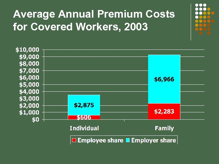 Average Annual Premium Costs for Covered Workers, 2003