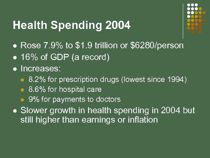 Health Spending 2004 l l l Rose 7. 9% to $1. 9 trillion or
