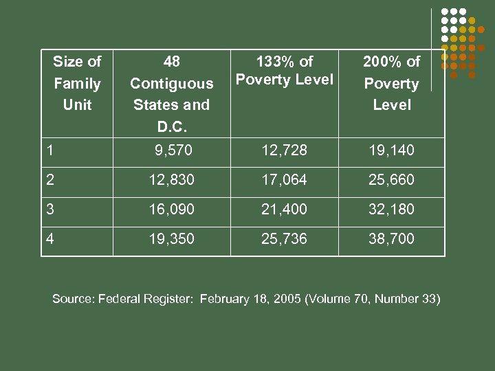 Size of Family Unit 48 Contiguous States and D. C. 133% of Poverty Level