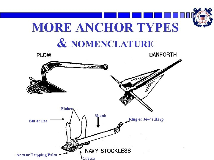 MORE ANCHOR TYPES & NOMENCLATURE Flukes Shank Bill or Pea Arm or Tripping Palm