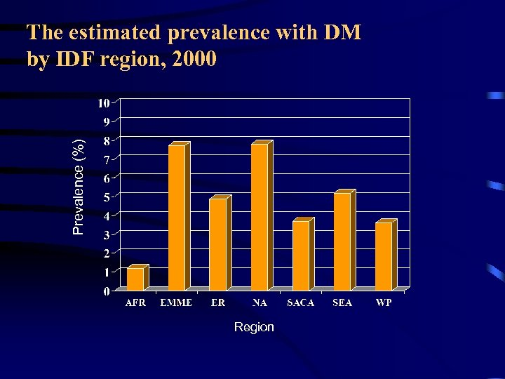Prevalence (%) The estimated prevalence with DM by IDF region, 2000 Region