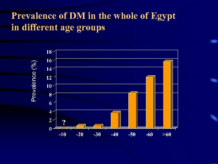 Prevalence (%) Prevalence of DM in the whole of Egypt in different age groups