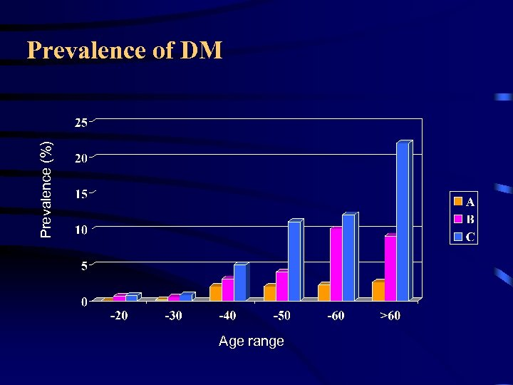 Prevalence (%) Prevalence of DM Age range