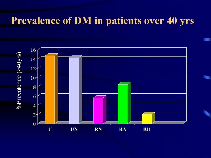 %Prevalence (>40 yrs) Prevalence of DM in patients over 40 yrs