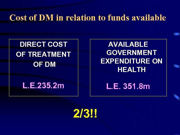 Cost of DM in relation to funds available DIRECT COST OF TREATMENT OF DM
