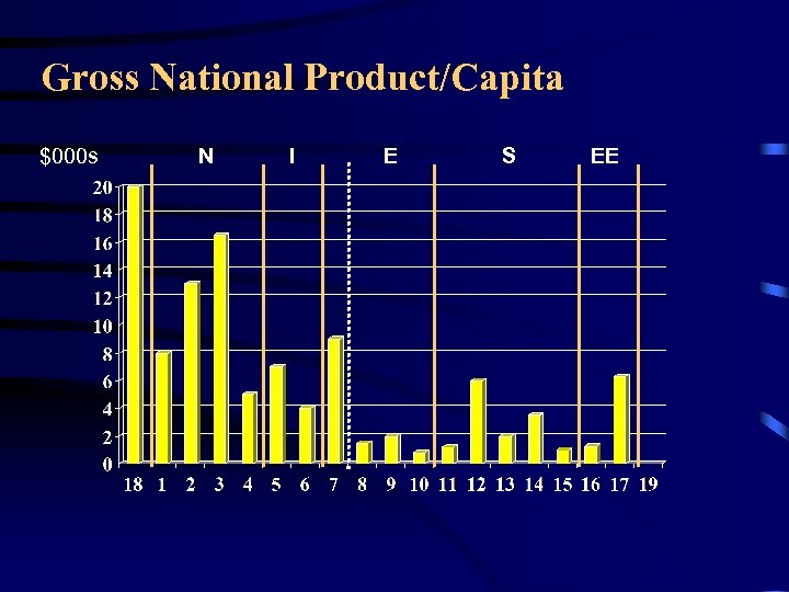 Gross National Product/Capita $000 s N I E S EE