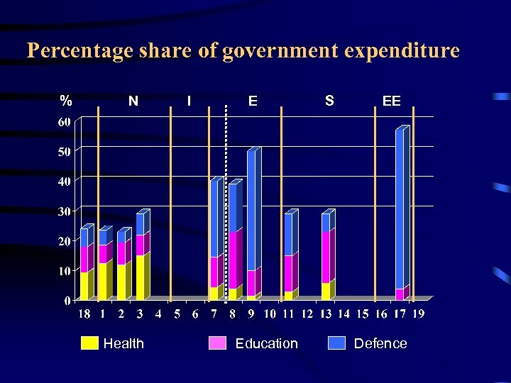 Percentage share of government expenditure % N Health I E Education S EE Defence