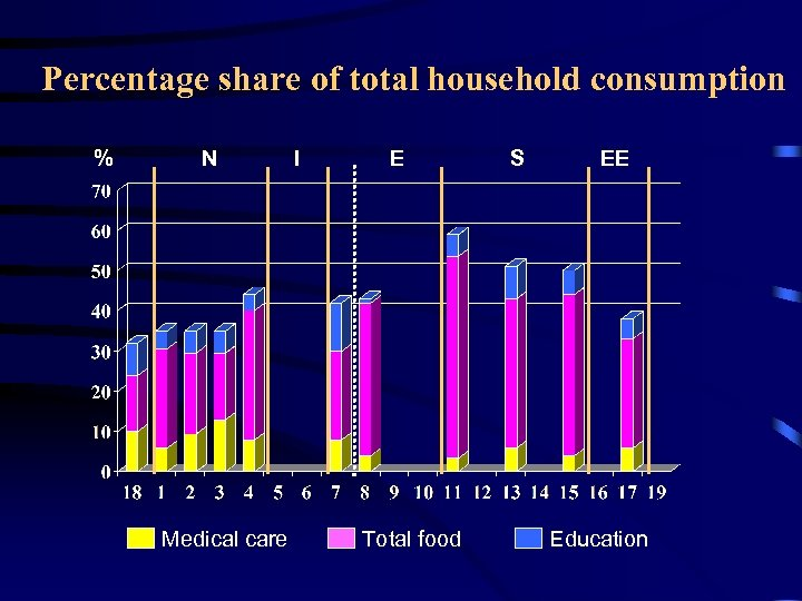Percentage share of total household consumption % N Medical care I E Total food