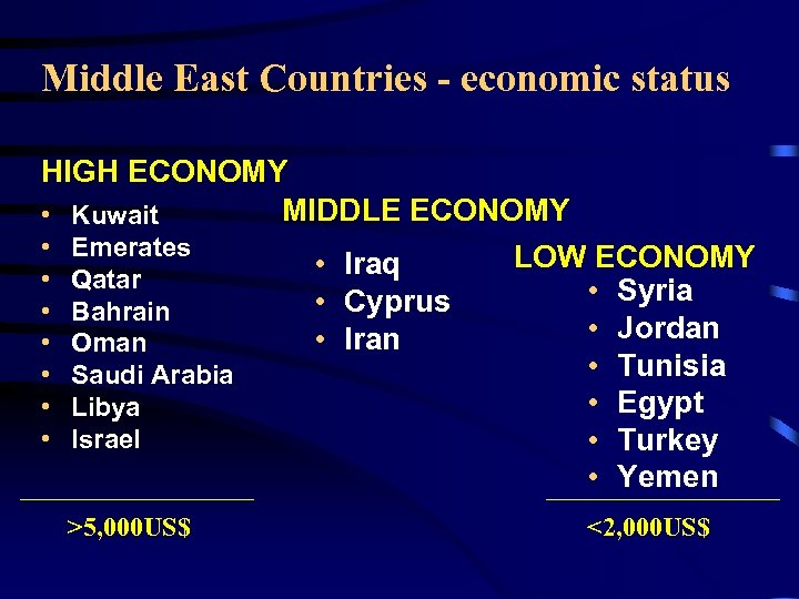 Middle East Countries - economic status HIGH ECONOMY MIDDLE ECONOMY • Kuwait • Emerates