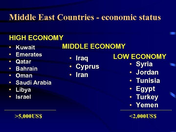 Middle East Countries - economic status HIGH ECONOMY MIDDLE ECONOMY • Kuwait • Emerates