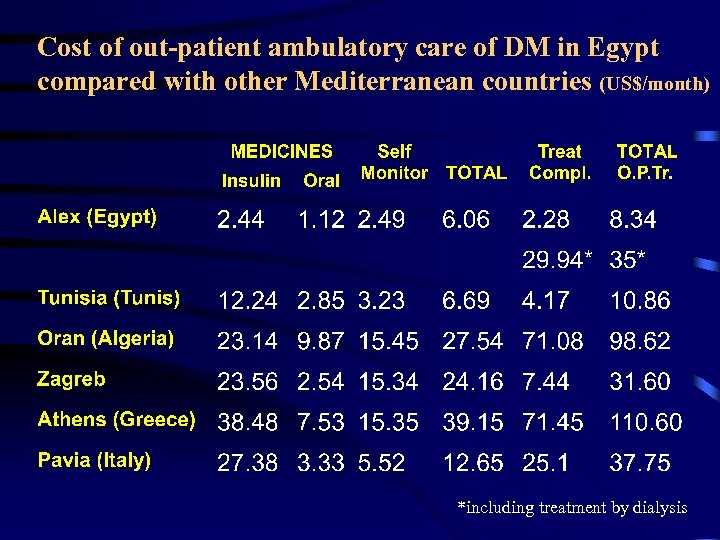 Cost of out-patient ambulatory care of DM in Egypt compared with other Mediterranean countries