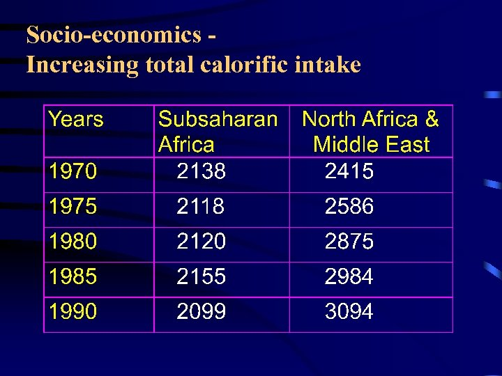 Socio-economics Increasing total calorific intake