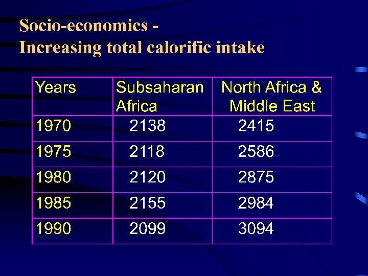 Socio-economics Increasing total calorific intake